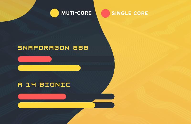 Snapdragon 888 vs Apple A14 bionic