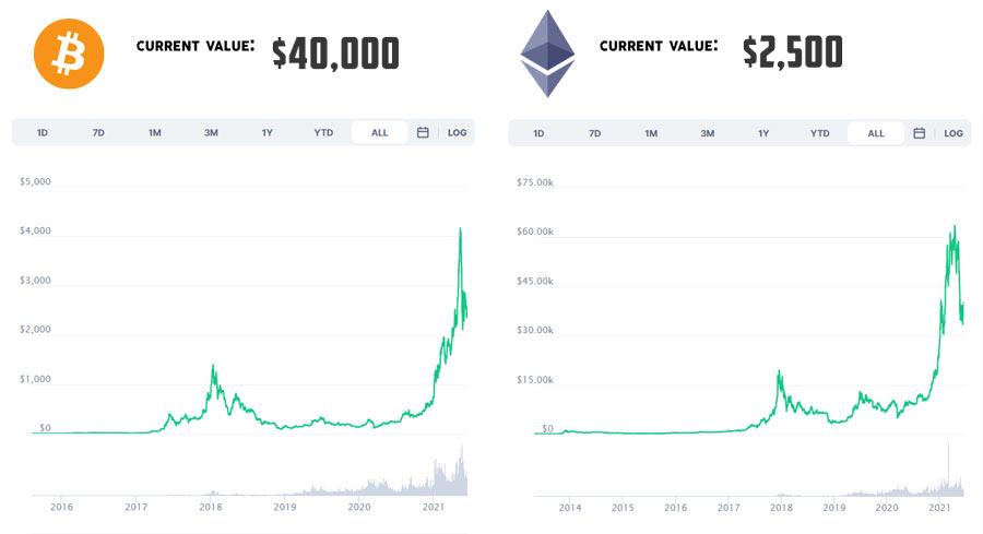 bitcoin alltime chart