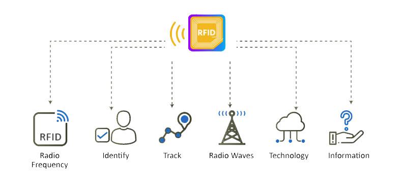 rfid uses 1 RFID Meaning   3 best uses RFID Technology