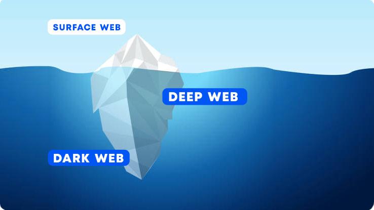 dark web vs deep web Types of web explained   Dark web VS Deep web