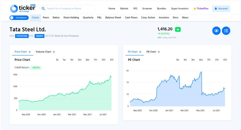 finology ticker stock analyze How to Analyze profitable Stocks as a Beginner